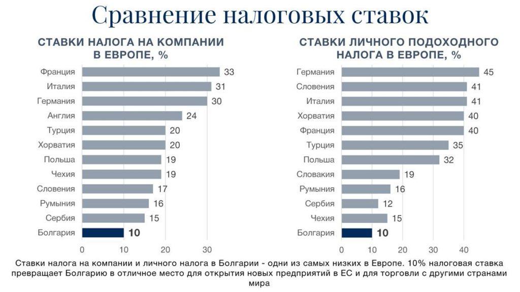 Сравнение налогов в Болгарии и странах ЕС
